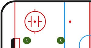 Overload Power Play Drill