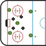 Box and One Power Play System
