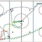 Two-Shot Hockey Drill