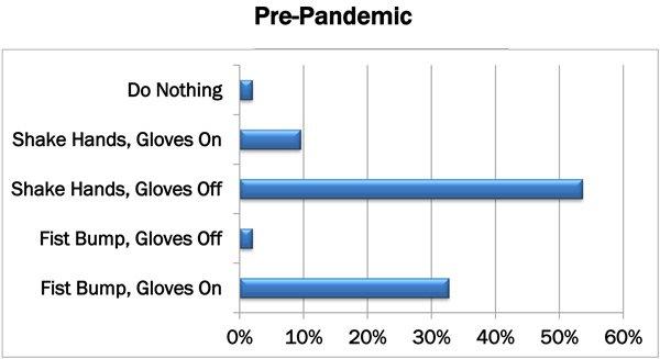 pre-pandemic survey results